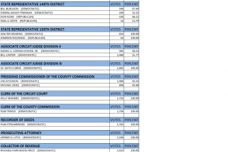 Pemiscot County Election results August 2014